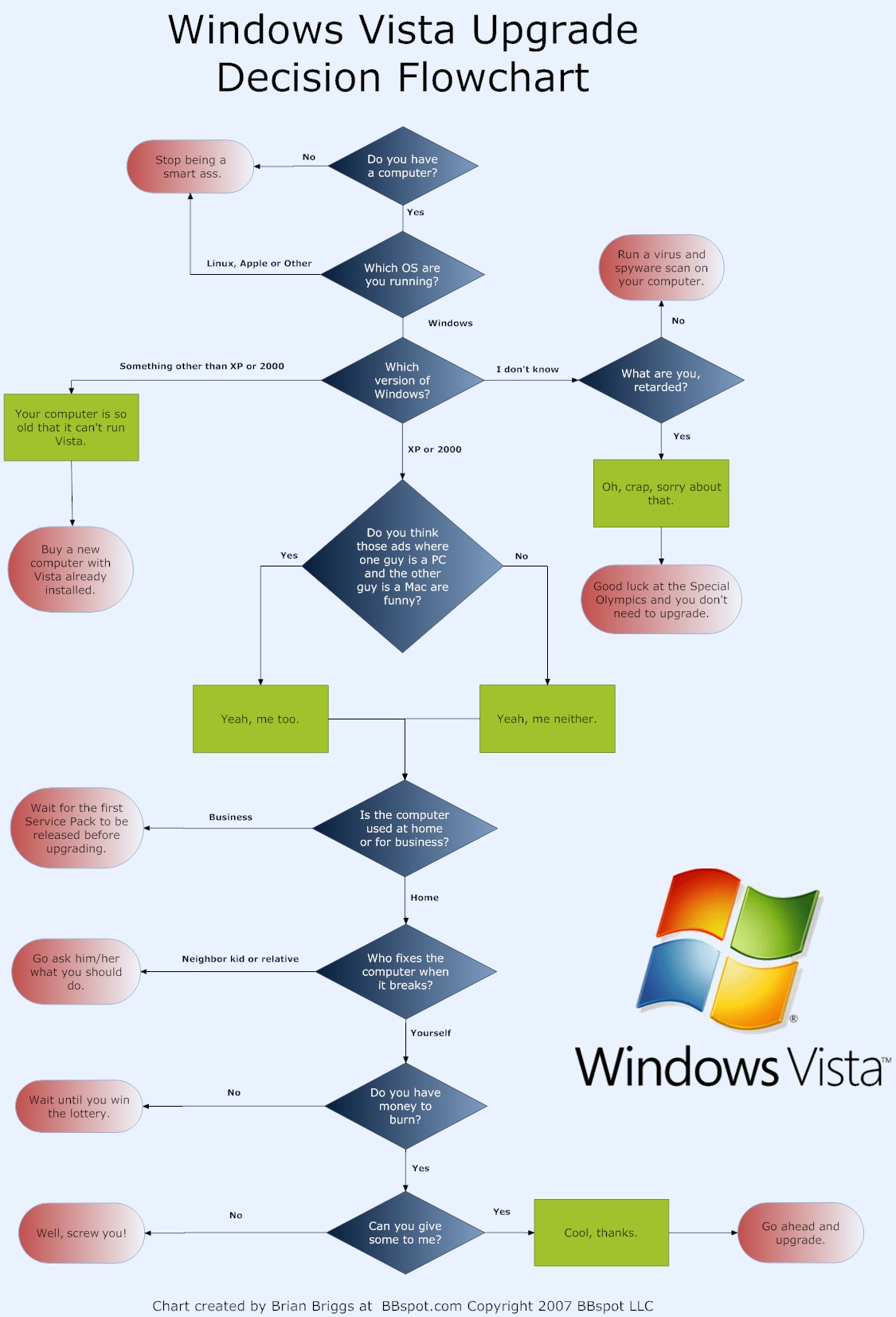 Bbspot windows vista upgrade decision flowchart