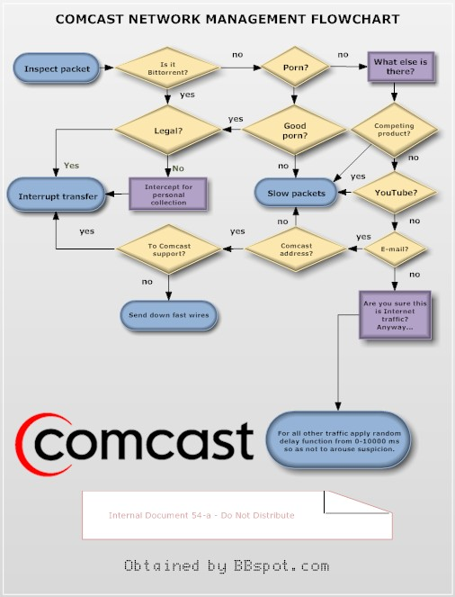 Comcast Document