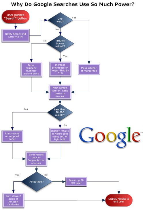 Bbspot google search flowchart